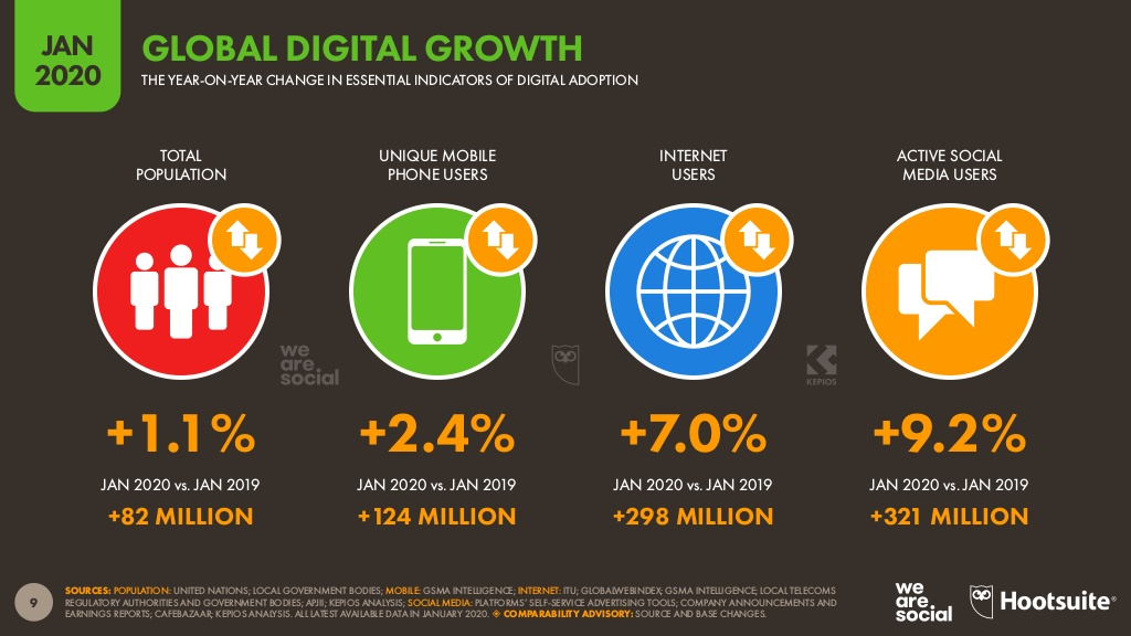 digital-2020-global-digital-overview-january-2020-v01-9-1024