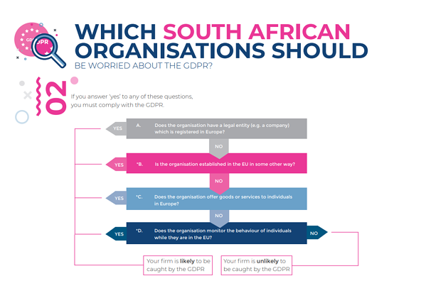 do you need to complie to GDPR south africa