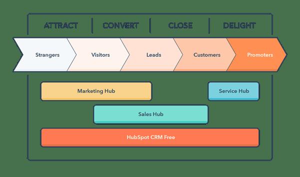 inbound-methodology-service-hub
