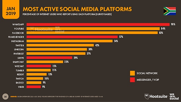 Most active social media platforms