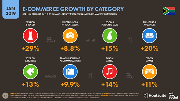 E-commerce growth by category