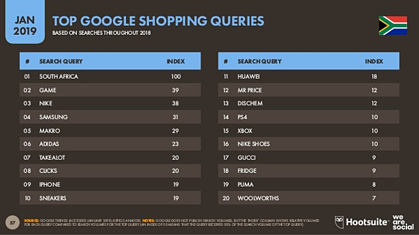 Top google shopping queries