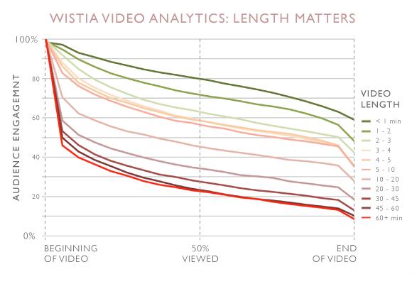 Wista Video Analytics: Length matters