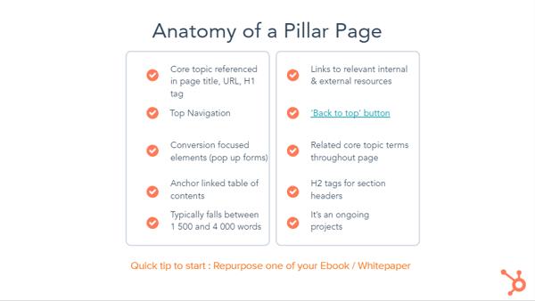 Anatomy of a pillar page