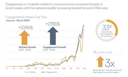 engagement on Linkedin