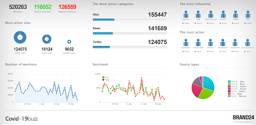 """a global snapshot of social media consumption and sentiment around the keyword """"covid-19"""""""